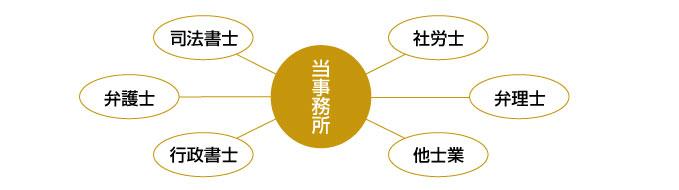 他士業との幅広いネットワーク
